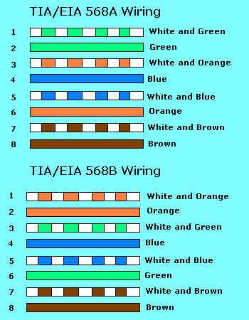 ethernet 10 rh ecr pr com eia 568b pinout tia/eia 568b standard wiring diagram